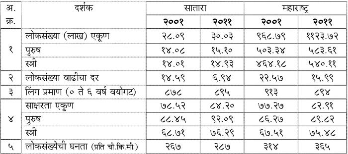 जनगणना २००१ व २०११