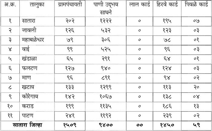 तालुकानिहाय लाल/पिवळे/हिरवे कार्ड वाटप माहिती (माहे मार्च २०१५ अखेर)
