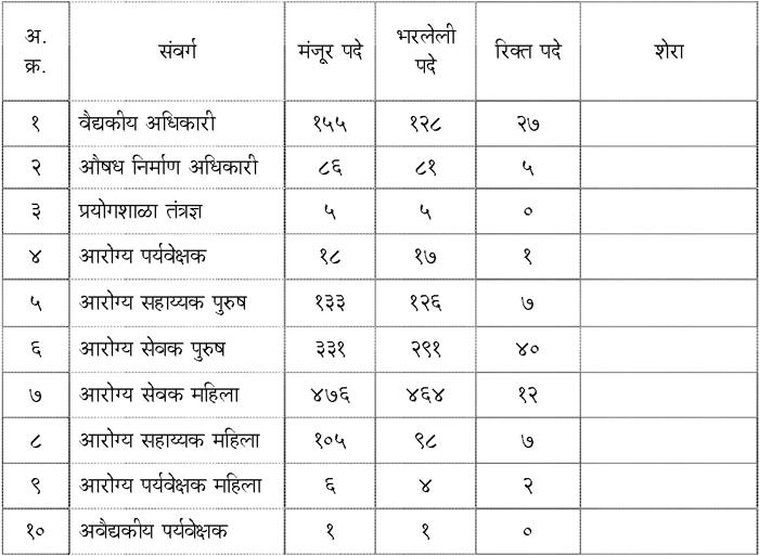 जिल्हयातील संवर्गनिहाय मंजूर, भरलेल्या व रिक्त पदांची माहिती - मार्च २०१५ अखेर