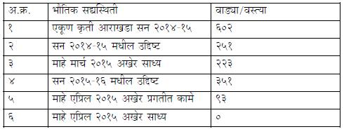 सन २०१४-१५ च्या कृती आराखड्याची मार्च २०१५ अखेर सद्यस्थिती