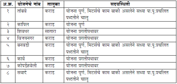 सातारा जिल्हयातील २४X७ नळ पाणी पुरवठा योजनांची यादी